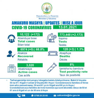 Coronavirus – Rwanda: COVID-19 update (13 January 2021)