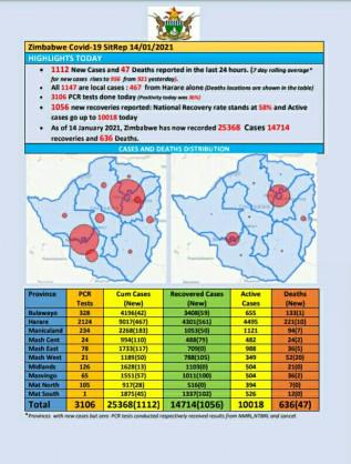 Coronavirus – Zimbabwe: COVID-19 Update (14th January 2021)