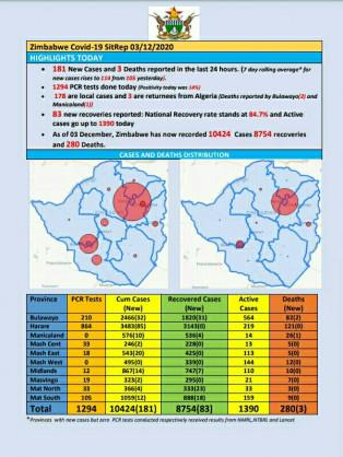 Coronavirus – Zimbabwe: COVID-19 Update (3rd December 2020)