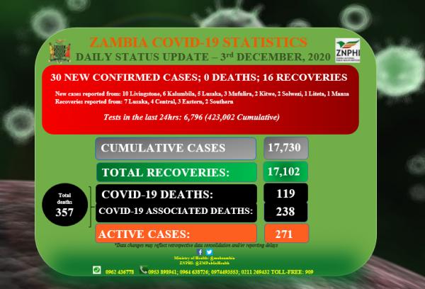 Coronavirus – Zambia: Daily status update (3rd December 2020)