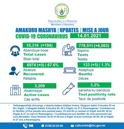 Coronavirus – Rwanda: COVID-19 update (14 January 2021)