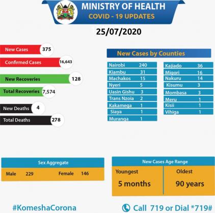 Coronavirus - Kenya: COVID-19 Update (25th July 2020)