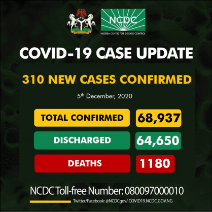 Coronavirus – Nigeria: COVID-19 case update (5 December 2020)