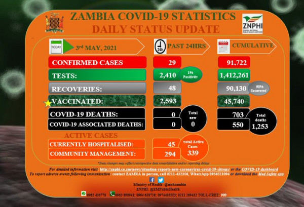 Coronavirus - Zambia: COVID-19 update (3 May 2021)