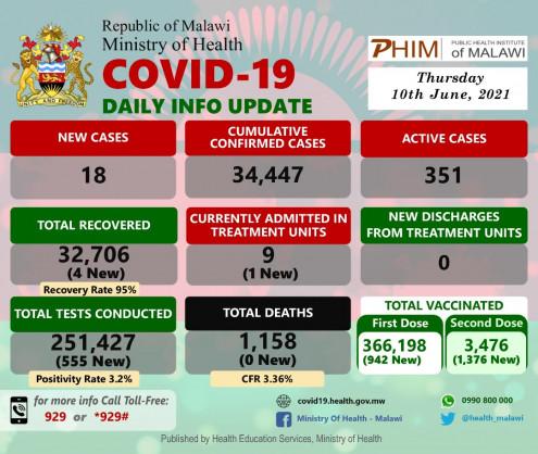 Coronavirus - Malawi: COVID-19 Daily Info Update (10 June 2021)