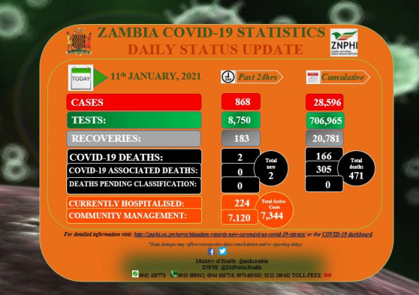 Coronavirus – Zambia: COVID-19 update (11 January 2021)