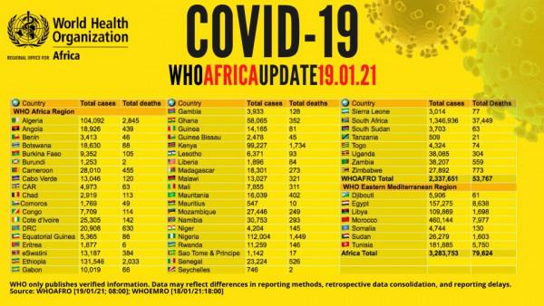 Coronavirus – Africa: COVID-19 update (19 January 2021)