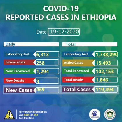 Coronavirus – Ethiopia: COVID-19 reported cases in Ethiopia (19th December 2020)