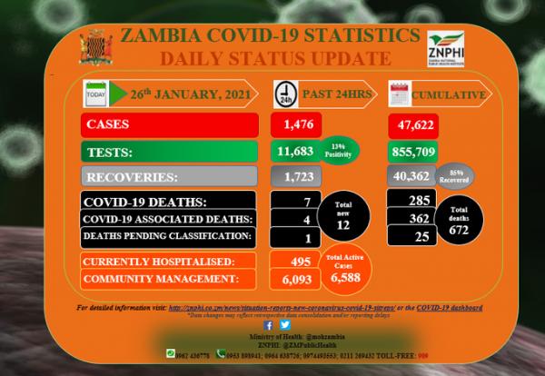 Coronavirus – Zambia: COVID-19 update (26 January 2021)