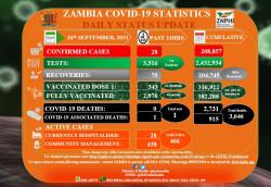 Zambia covid 26 sep.jpg