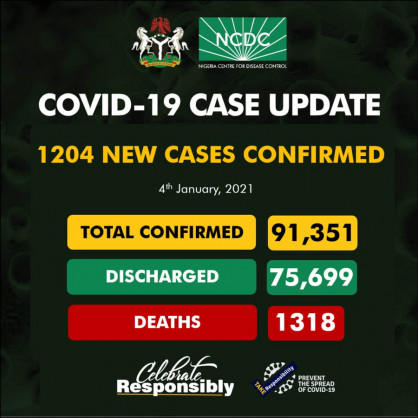Coronavirus – Nigeria: COVID-19 case update (4th January 2021)