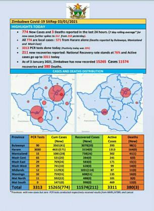 Coronavirus – Zimbabwe: COVID-19 Update (3rd January 2021)