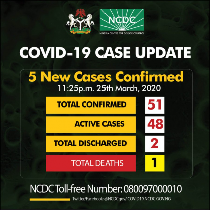 Coronavirus – Nigeria: 5 New Cases of COVID-19 Confirmed in Nigeria