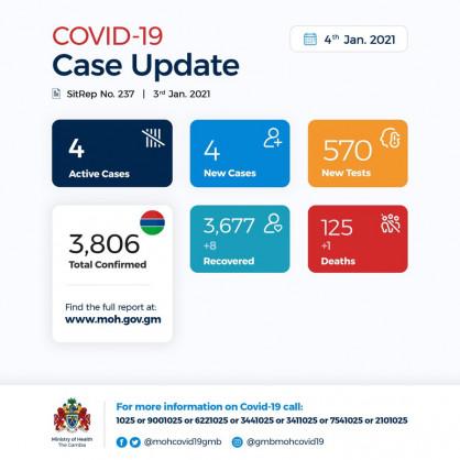 Coronavirus – Gambia: Daily case update as of 4th January 2021