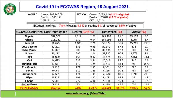 ECOWAS Centre for Surveillance and Disease Control (ECOWAS RCSDC)