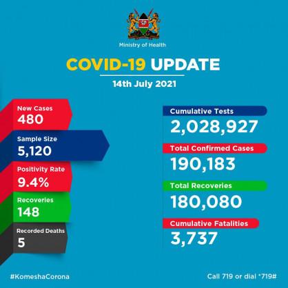 Coronavirus – Kenya: COVID-19 Update (July 14, 2021)