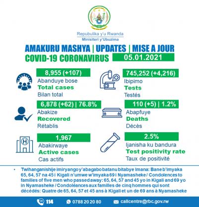 Coronavirus – Rwanda: COVID-19 update (5th January 2021)