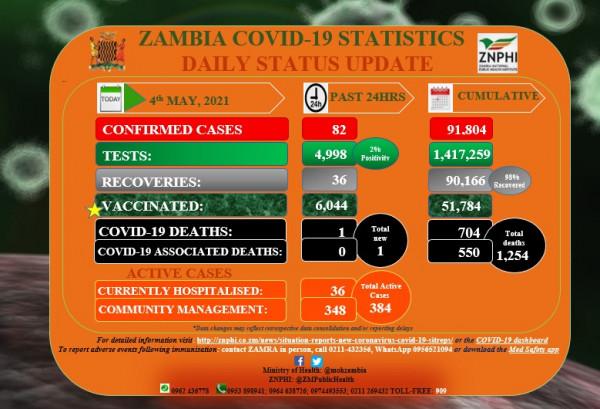 Coronavirus - Zambia COVID-19 statistics daily status update (4 May 2021)