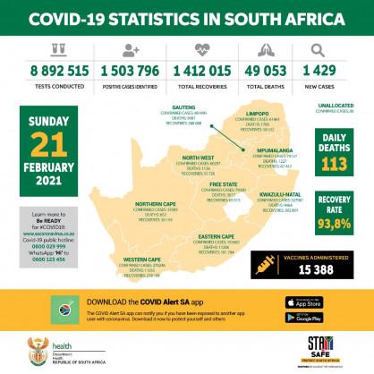Coronavirus - South Africa: COVID-19 update (21 February 2021)