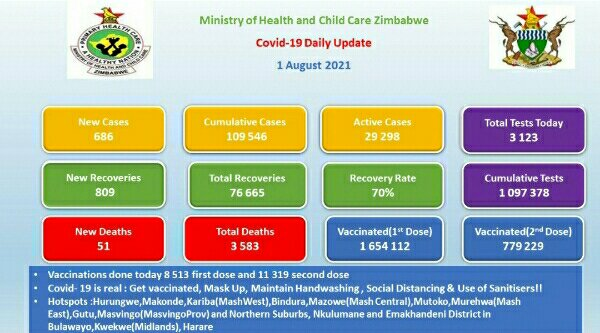 Ministry of Health and Child Care, Zimbabwe