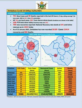 Coronavirus – Zimbabwe: COVID-19 Update (15th January 2021)