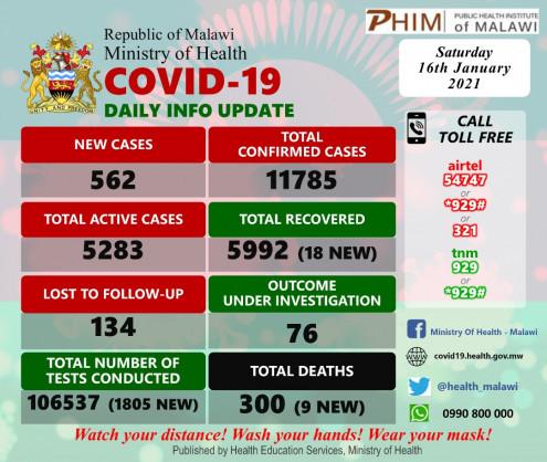 Coronavirus – Malawi: COVID-19 update (16 January 2021)