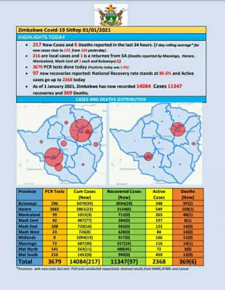 Coronavirus – Zimbabwe: COVID-19 Update (1st January 2021)