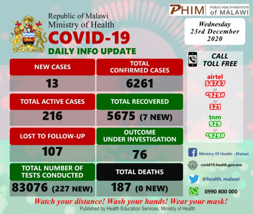 Coronavirus – Malawi: COVID-19 Daily Information Update (23rd December 2020)