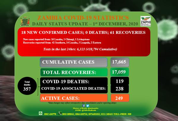 Coronavirus – Zambia: Daily status update (1st December 2020)