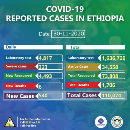 Coronavirus – Ethiopia: COVID-19 reported cases in Ethiopia (30 November 2020)
