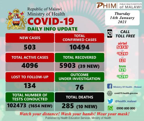 Coronavirus – Malawi: COVID-19 update (14 January 2021)