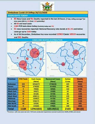 Coronavirus – Zimbabwe: COVID-19 Update (26th December 2020)