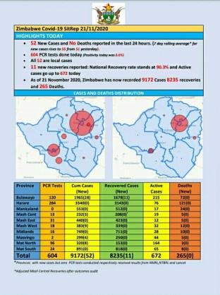 Coronavirus - Zimbabwe: COVID-19 Update (21 November 2020)