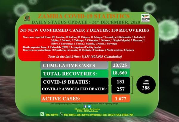 Coronavirus – Zambia: COVID-19 update (31 December 2020)