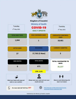 Coronavirus - Eswatini: COVID-19 daily update (4 May 2021)