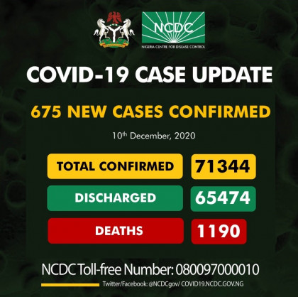 Coronavirus – Nigeria: COVID-19 case update (10th December 2020)