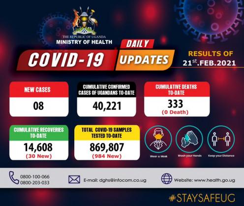 Coronavirus - Uganda: COVID-19 update (21 February 2021)