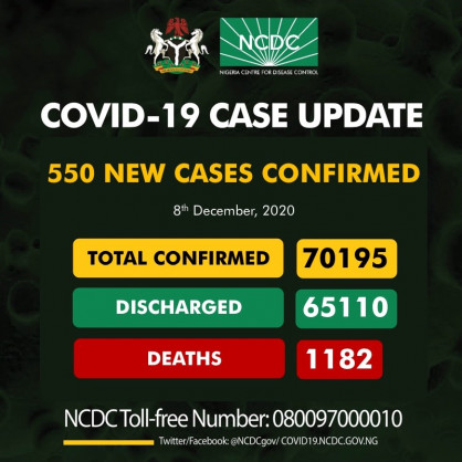 Coronavirus – Nigeria: COVID-19 case update (8th December 2020)