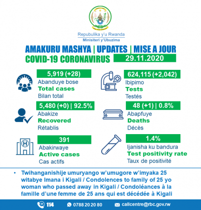 Coronavirus – Rwanda: COVID-19 update (29 November 2020)
