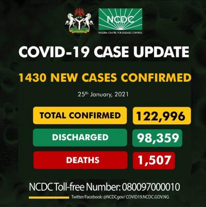 Coronavirus – Nigeria: COVID-19 update (25 January 2021)