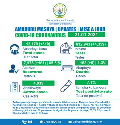 Coronavirus – Rwanda: COVID-19 update (21 January 2021)