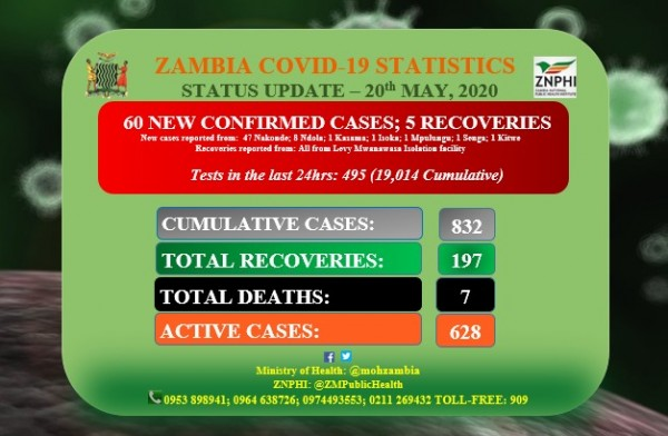 Coronavirus - Zambia: Status Update 20th May 2020