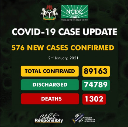 Coronavirus – Nigeria: COVID-19 case update (2nd January 2021)