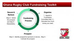 Fundraising Process.jpg