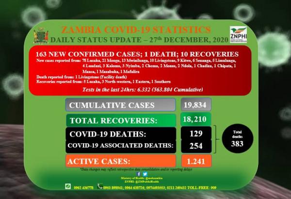 Coronavirus – Zambia: Daily status update (27th December 2020)