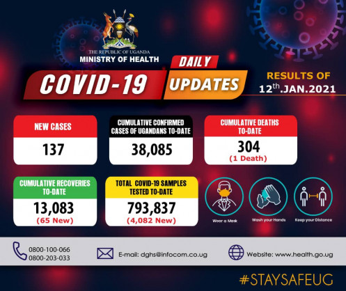 Coronavirus – Uganda: COVID-19 update (12 January 2021)