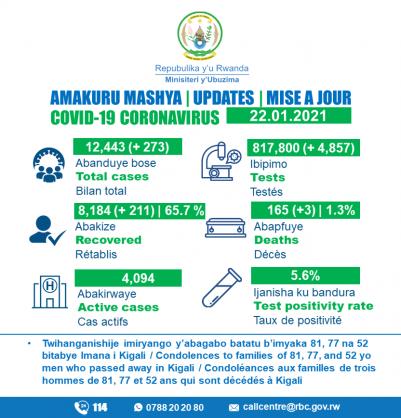 Coronavirus – Rwanda: COVID-19 update (22 January 2021)
