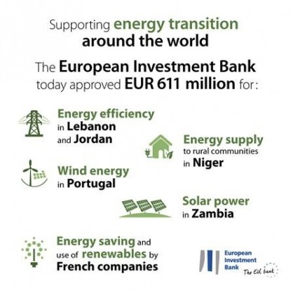European Investment Bank (EIB) to support EUR 4.5 billion new business, social, energy transition and sustainable transport investment