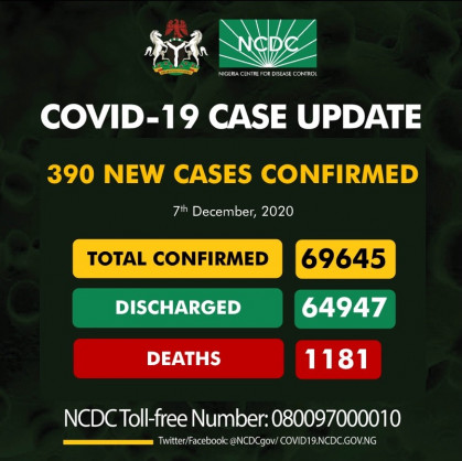 Coronavirus – Nigeria: COVID-19 case update (7th December 2020)
