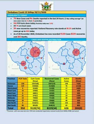 Coronavirus - Zimbabwe: COVID-19 Update (20 November 2020)